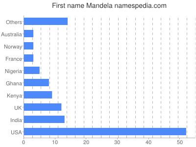 Given name Mandela