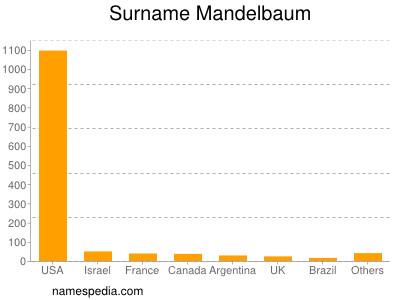 Surname Mandelbaum