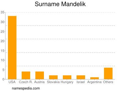 Surname Mandelik