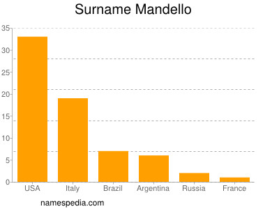Surname Mandello
