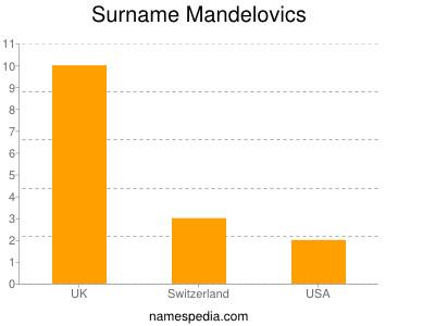 Surname Mandelovics