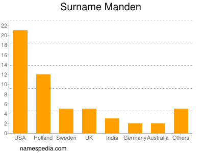 Surname Manden