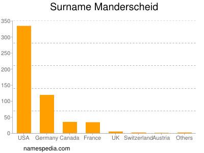 Surname Manderscheid