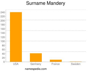 Surname Mandery