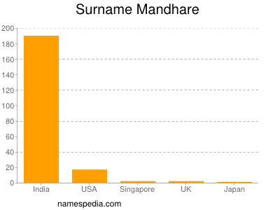 Surname Mandhare