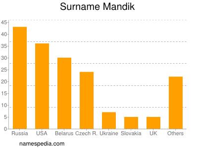 Surname Mandik