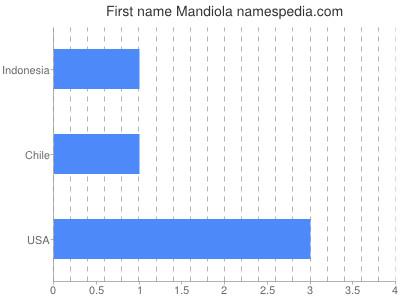 Given name Mandiola