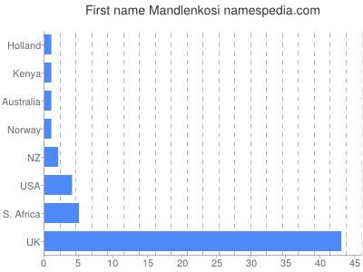 Vornamen Mandlenkosi