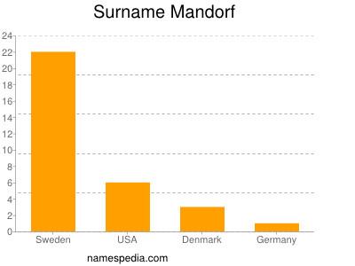Surname Mandorf