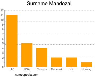 Surname Mandozai