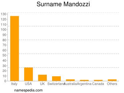 Surname Mandozzi