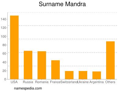 Surname Mandra