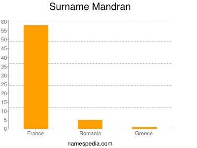 Surname Mandran