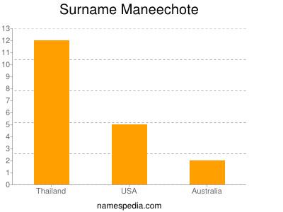Surname Maneechote