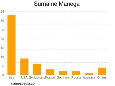 Surname Manega