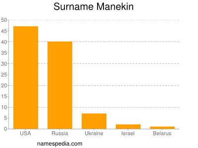 Surname Manekin