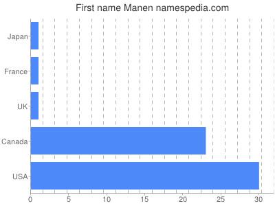Given name Manen