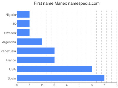 Given name Manex
