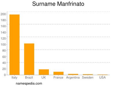 Surname Manfrinato