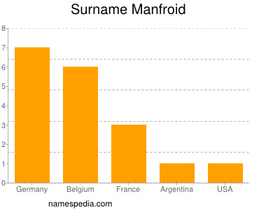 Surname Manfroid