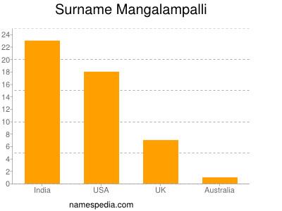 Familiennamen Mangalampalli