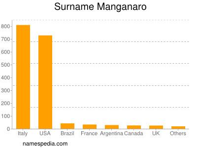 Surname Manganaro
