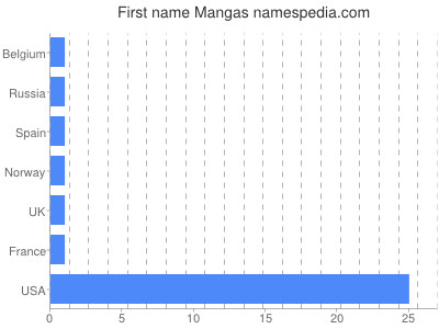 Given name Mangas