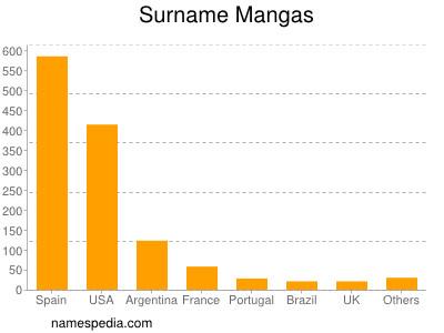 Surname Mangas