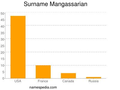 Surname Mangassarian