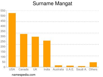 mangat name