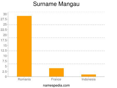 Surname Mangau