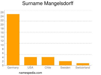 Surname Mangelsdorff