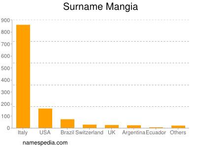 Surname Mangia
