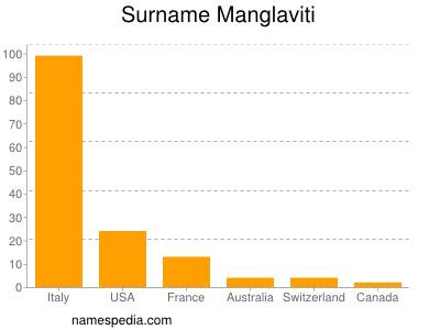 Surname Manglaviti