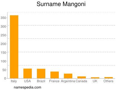 Surname Mangoni