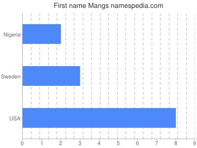 Given name Mangs