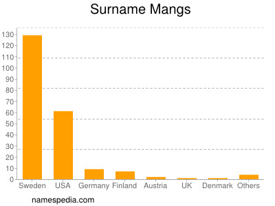Surname Mangs