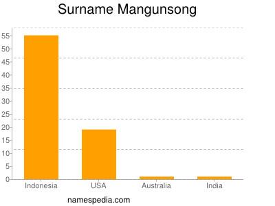 Surname Mangunsong