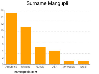 Surname Mangupli