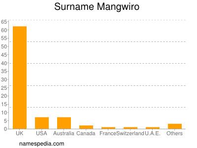 Surname Mangwiro