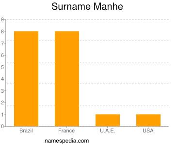 Surname Manhe