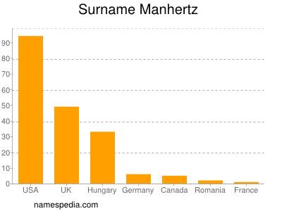 Surname Manhertz