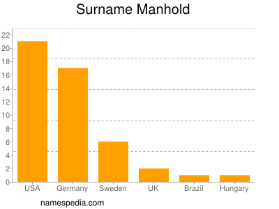 Surname Manhold