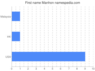 Given name Manhon