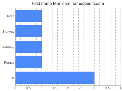 Given name Manicam