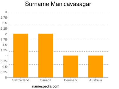 Surname Manicavasagar
