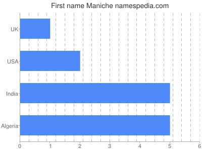 Given name Maniche