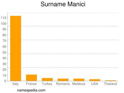 Surname Manici