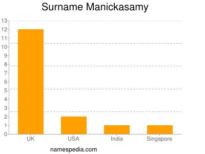 Surname Manickasamy