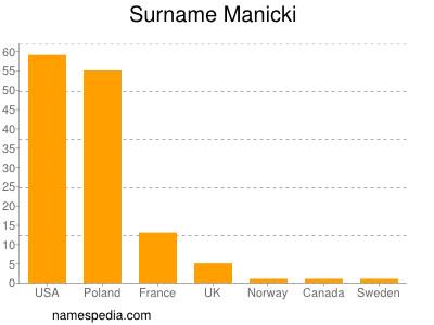 Surname Manicki